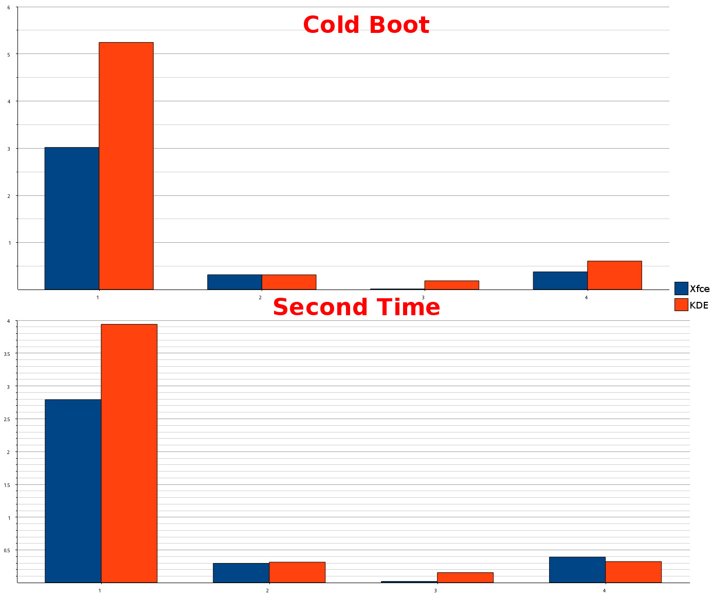 Xfce vs KDE Performance Comparison | IWF1