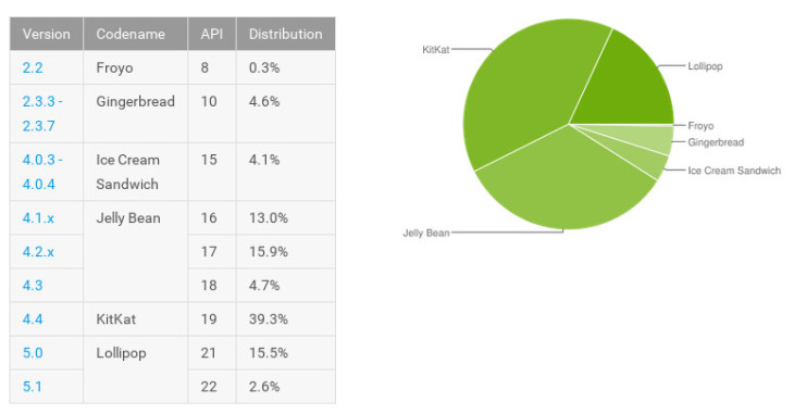 Android stats August