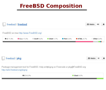 freebsd composition