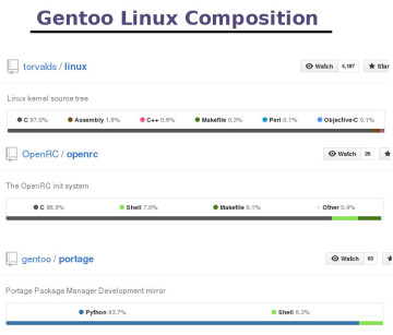 gentoo Linux composition