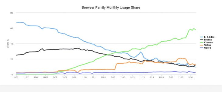 browsers-statistics-aug-2016