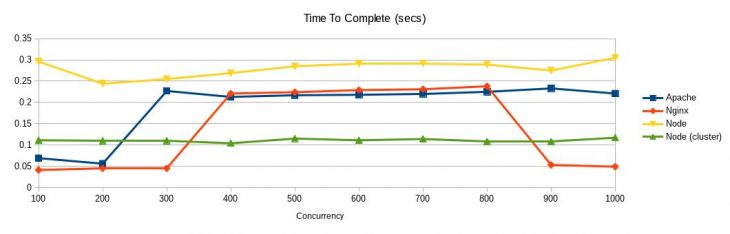 Apache vs Nginx vs Node: performance under concurrent users load