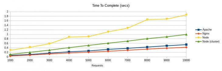 Apache vs Nginx vs Node: performance under requests load (per 100 concurrent users)