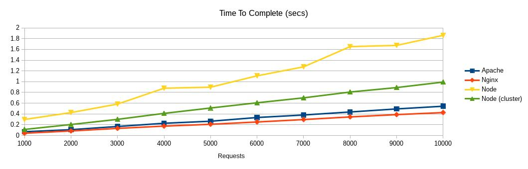 Apache Vs Nginx Vs Node js And What It Means About The