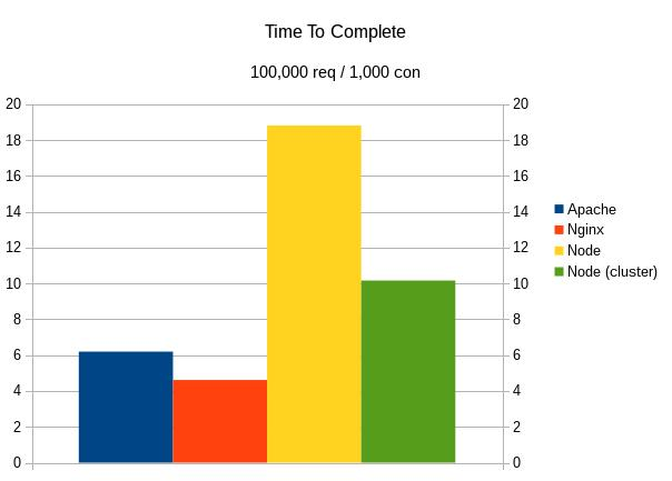 Apache vs Nginx vs Node: time to complete 100,000 requests with concurrency of 1,000