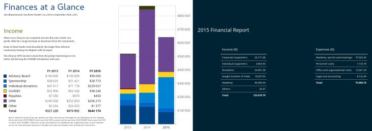 Year 2015 financial report comparing GNOME & KDE