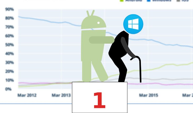 Android topples Windows (March, 2017)