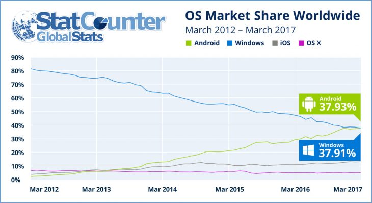 Android topples Windows in terms of popularity (March, 2017)