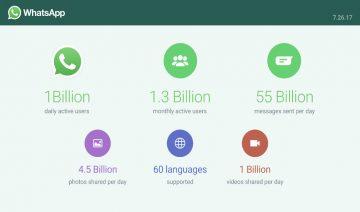 WhatsApp reach 1 billion daily users