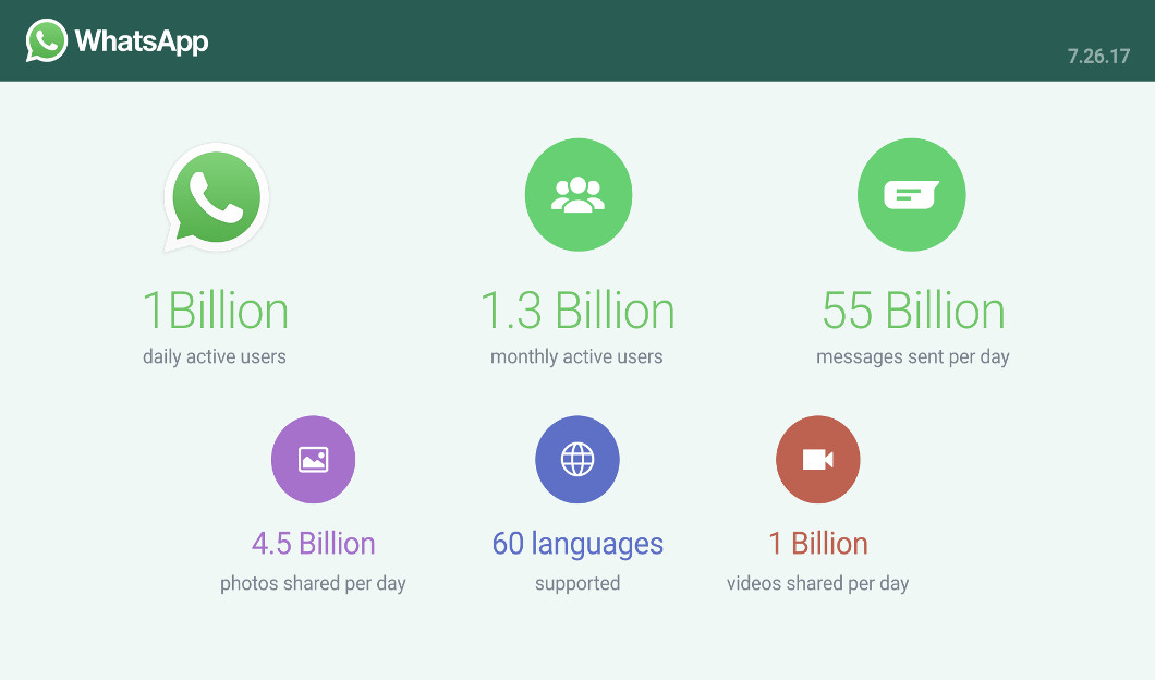 WhatsApp reach 1 billion daily users
