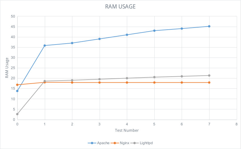 Apache Vs Nginx Vs Lighttpd: Comparing Performance, Resource